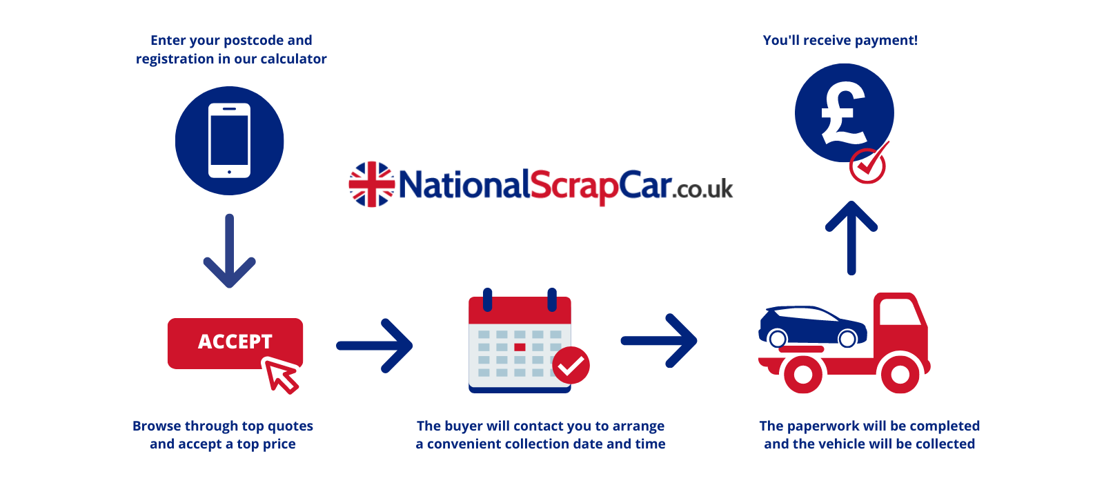 The process of getting money for a scrap car